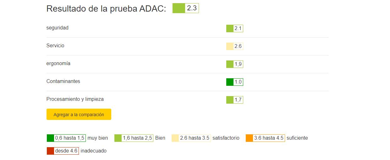 Cybex Sirona S i-Size ADAC Test