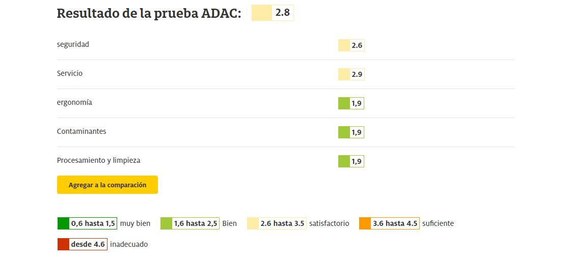 Resultado de la prueba ADAC Joie Spin 360