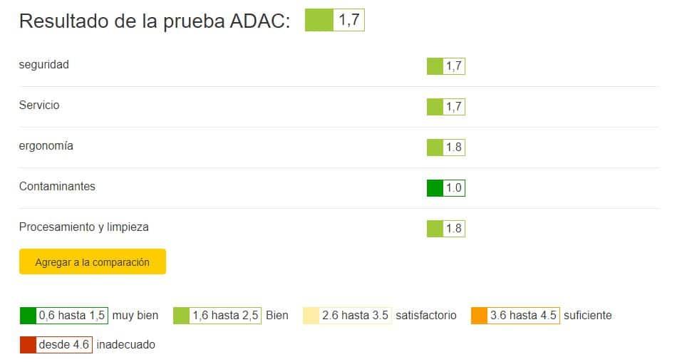 test de ADAC
